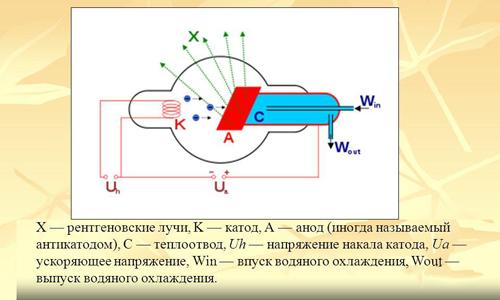 Схема рентгеновской трубки