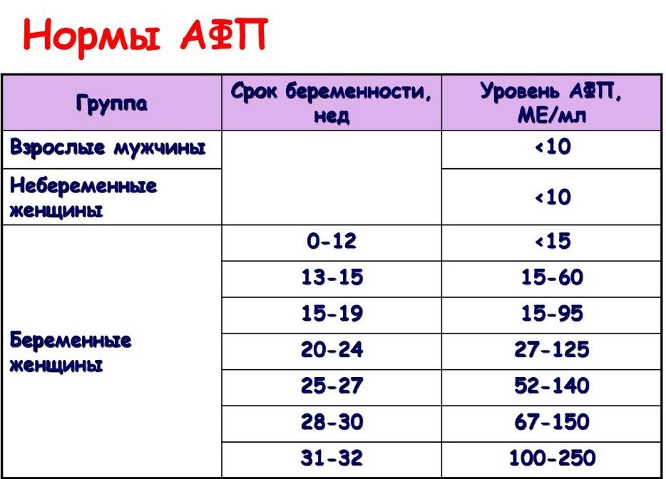 афп анализ крови что означает