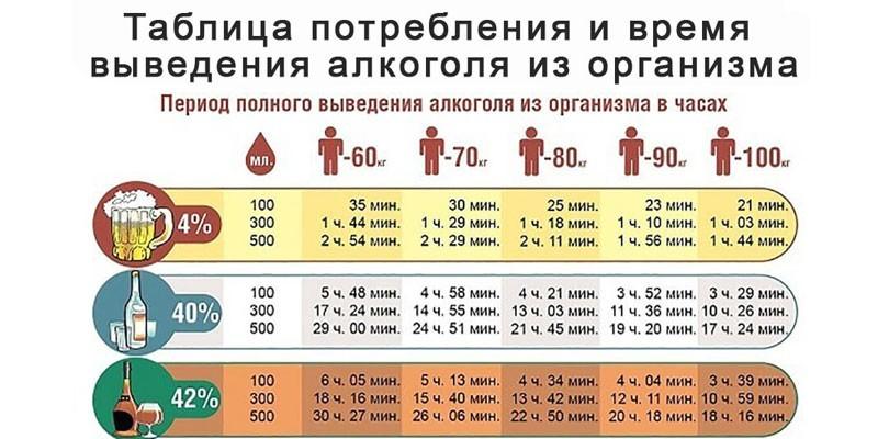 сколько держится алкоголь в крови (главный ключ)