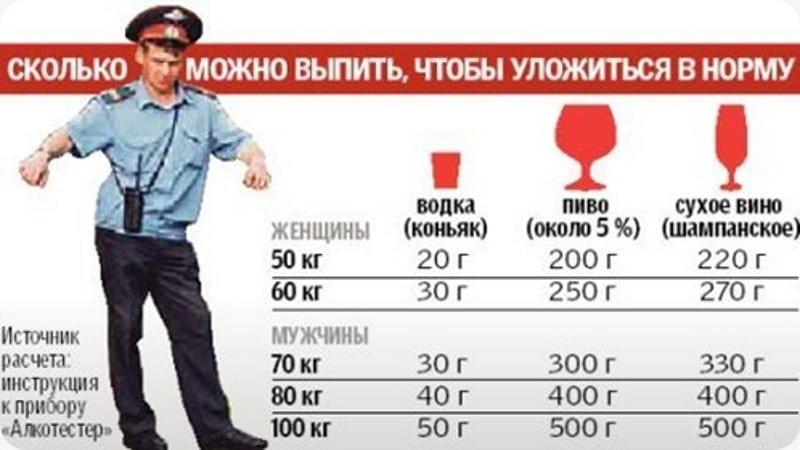 сколько держится алкоголь в крови таблица