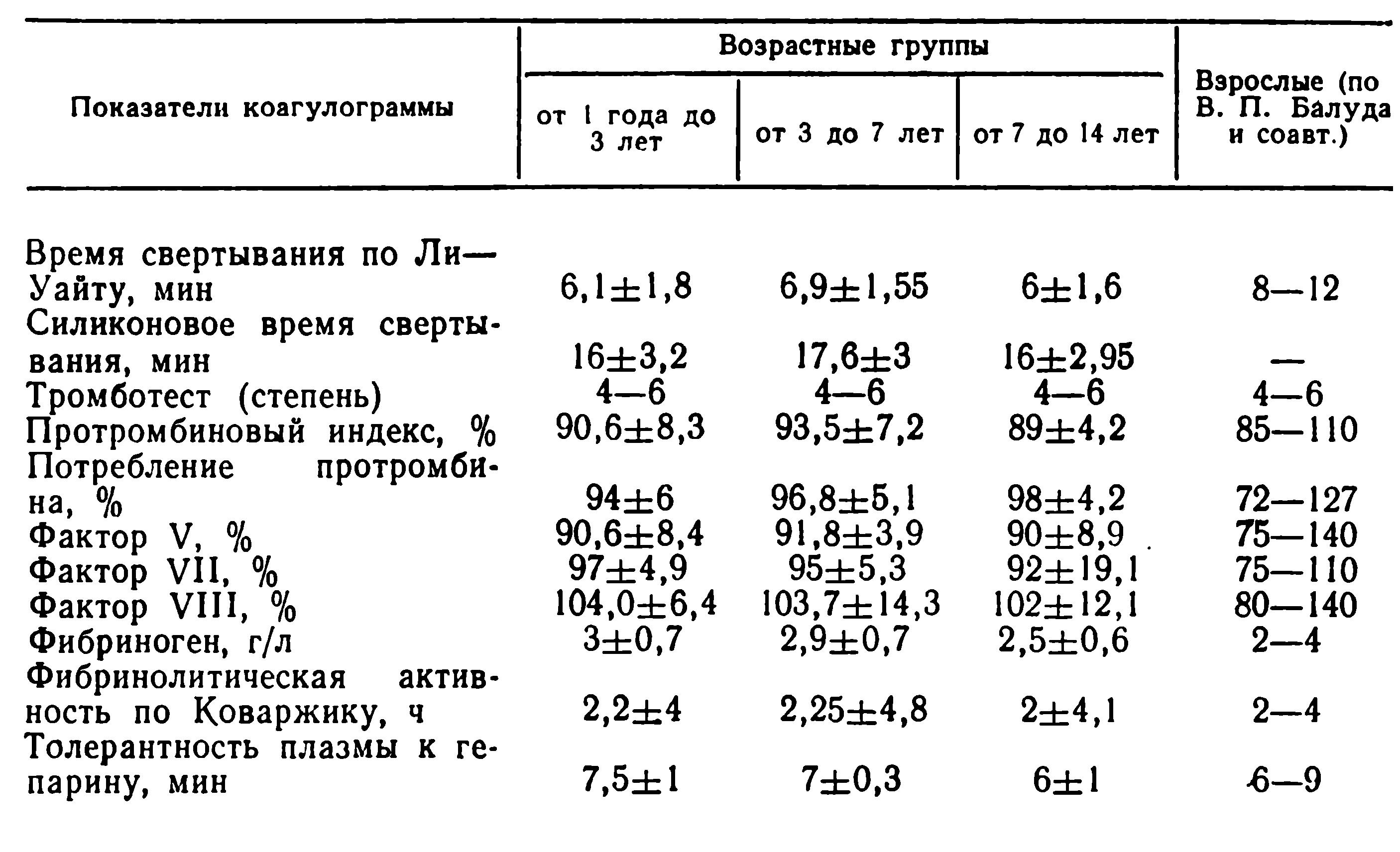 анализ на свертываемость крови как называется