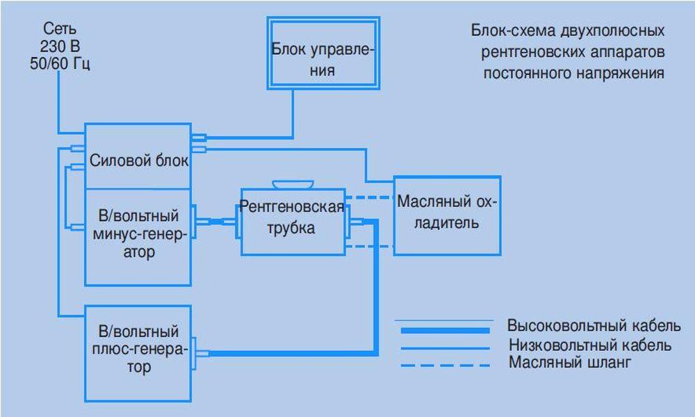 Блок-схема двухполюсных рентгеновских аппаратов постоянного напряжения