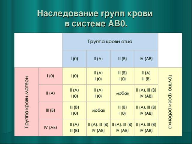 gruppa-krovi-u-rebenka-ot-roditelej-tablica.