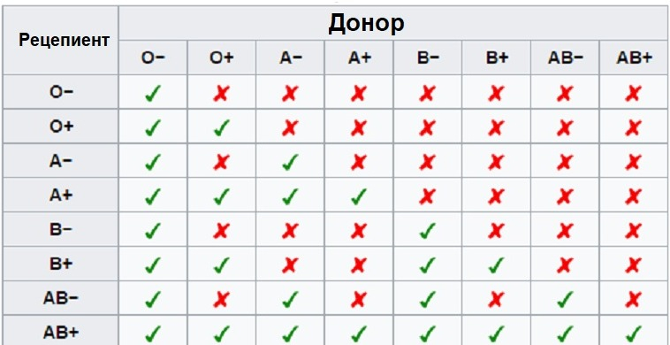 gruppa-krovi-u-rebenka-ot-roditelej-tablica